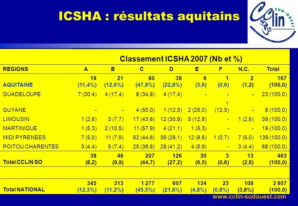 ICSHA : résultats aquitains