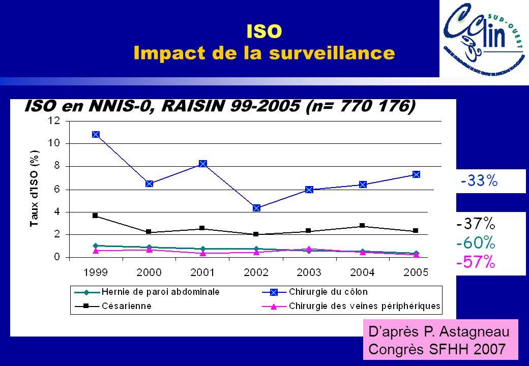 ISO en NNIS-0, RAISIN 99-2005 (n= 770 176)