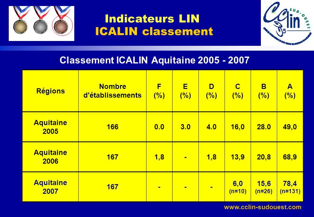 Indicateurs LIN ICALIN classement