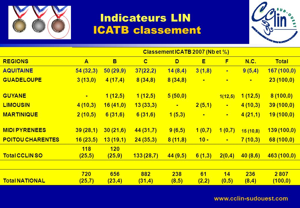 Indicateurs LIN ICATB classement