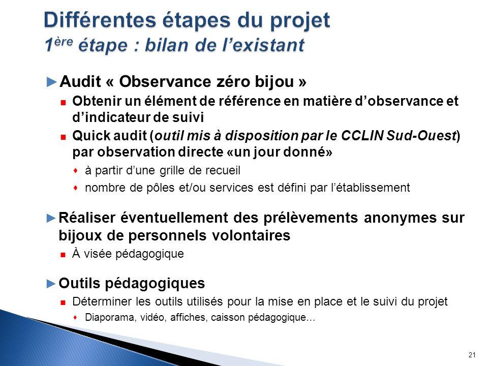 Différentes étapes du projet 1ère étape : bilan de l'existant