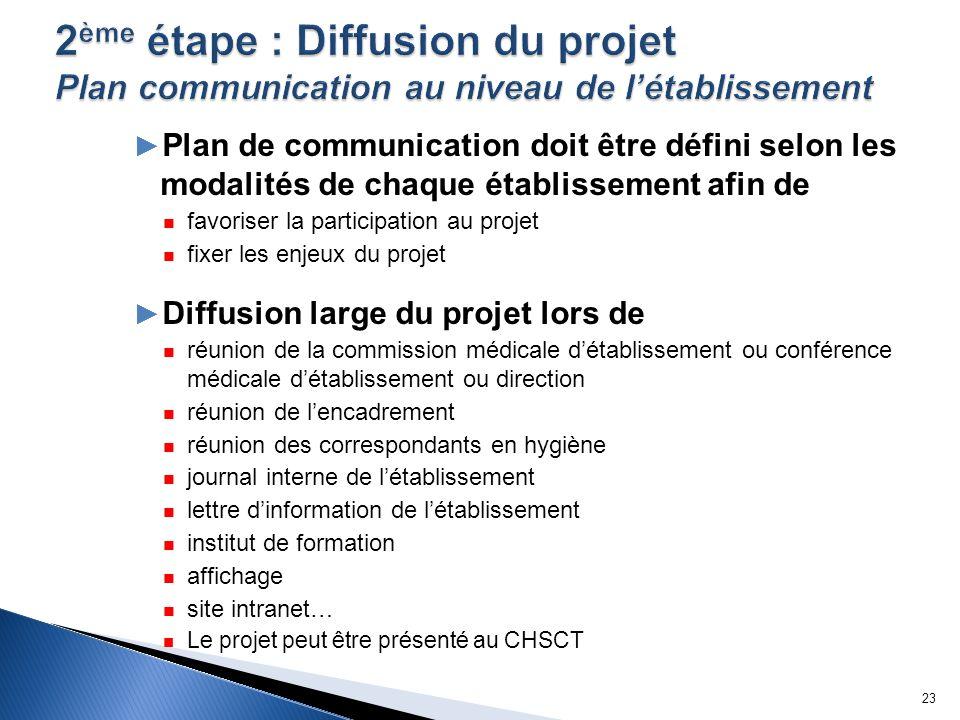 2ème étape : Diffusion du projet Plan communication au niveau de l'établissement