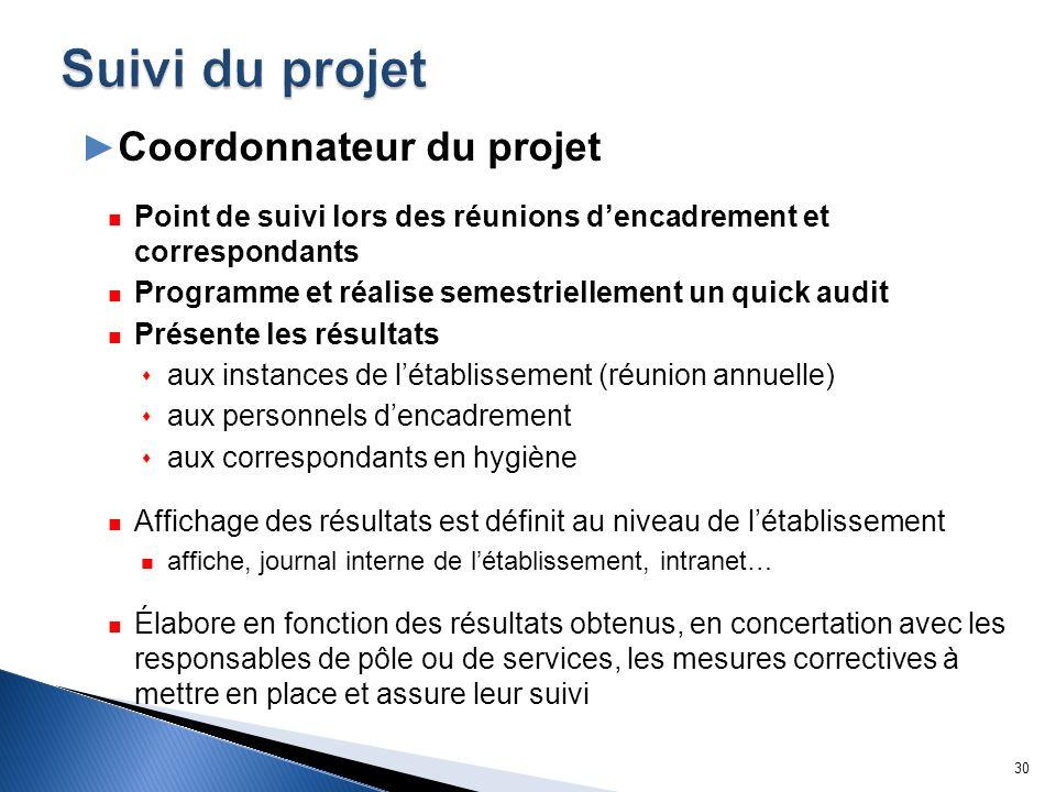 Suivi du projet Coordonnateur du projet