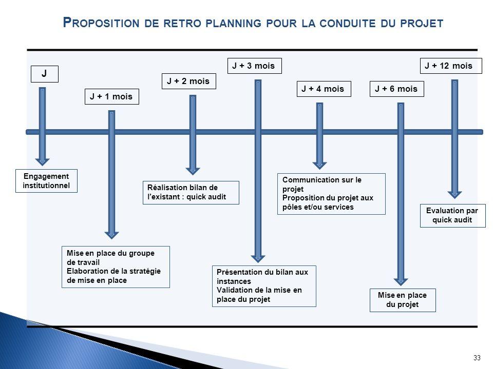 Engagement institutionnel Evaluation par quick audit