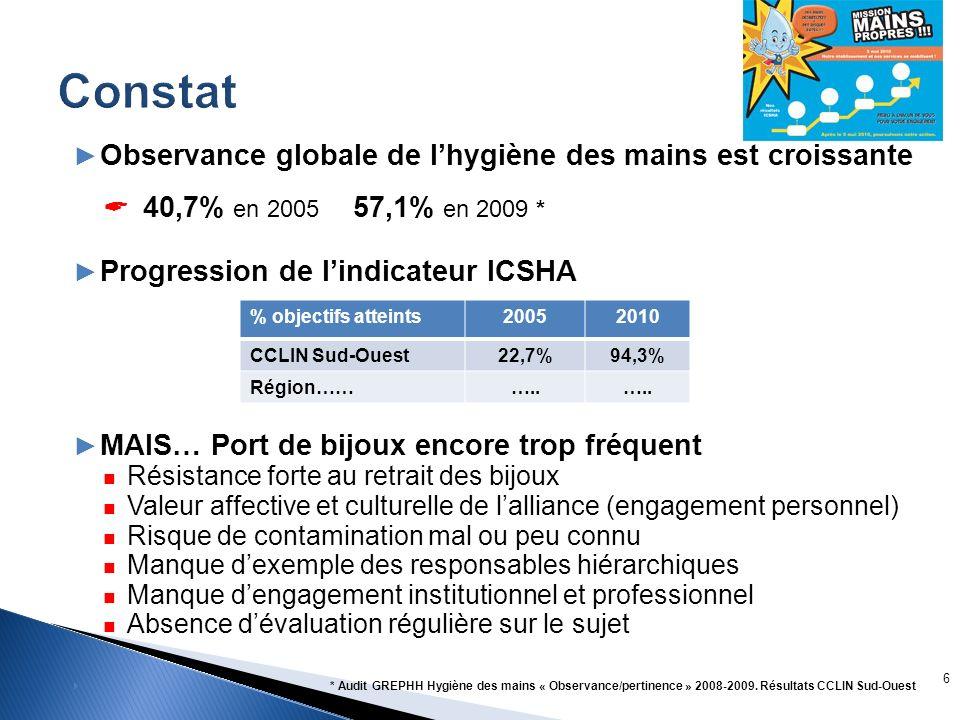 Constat Observance globale de l'hygiène des mains est croissante