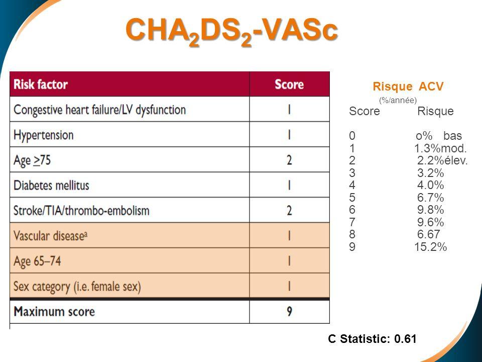 CHA2DS2-VASc Risque ACV (%/année) Score Risque 0 o% bas 1.3%mod.