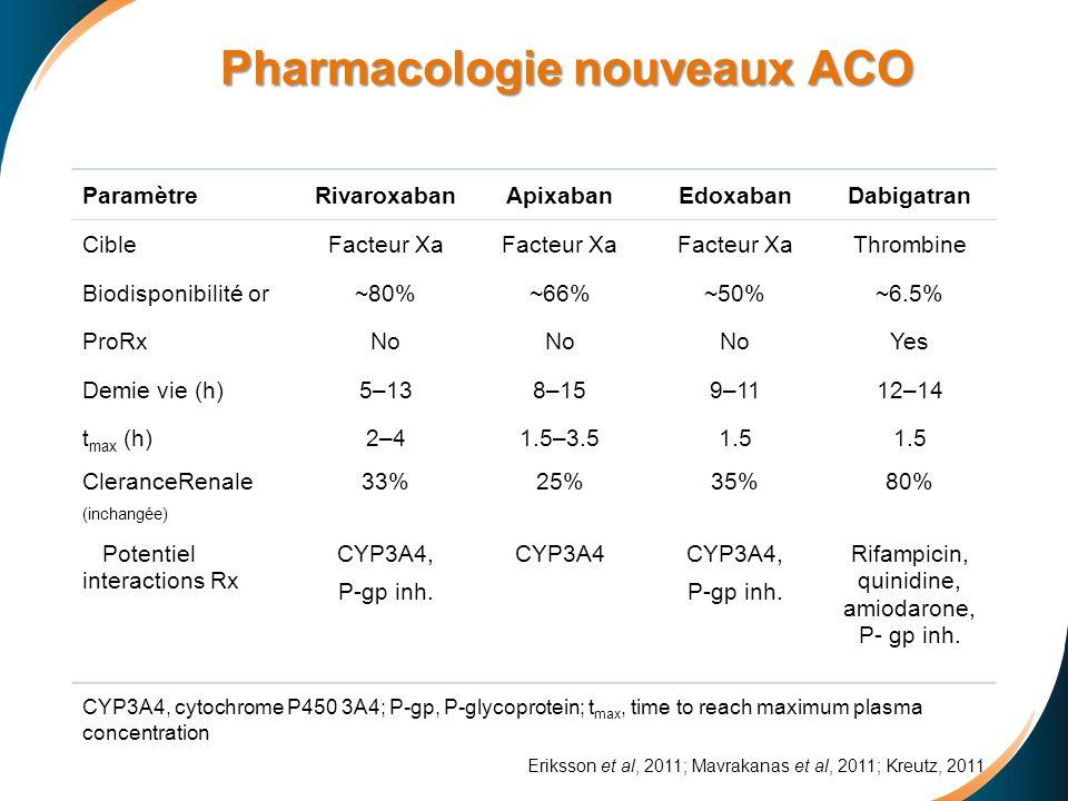 Pharmacologie nouveaux ACO