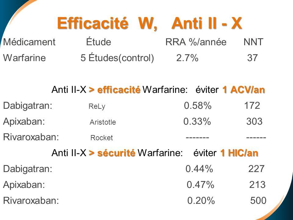Efficacité W, Anti II - X