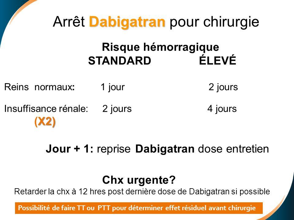 Arrêt Dabigatran pour chirurgie
