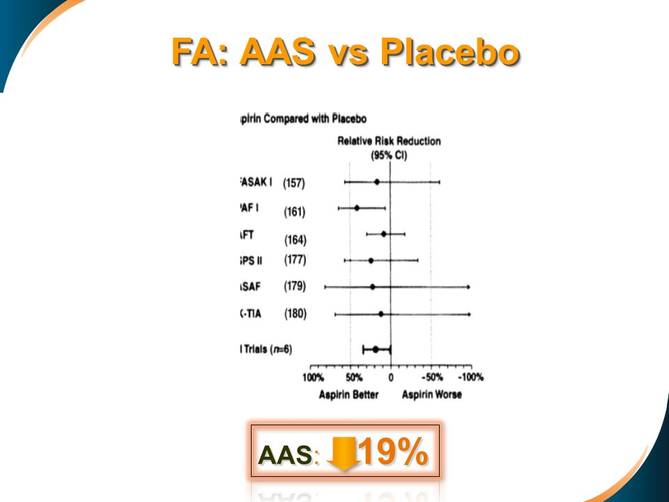 FA: AAS vs Placebo AAS: 19%