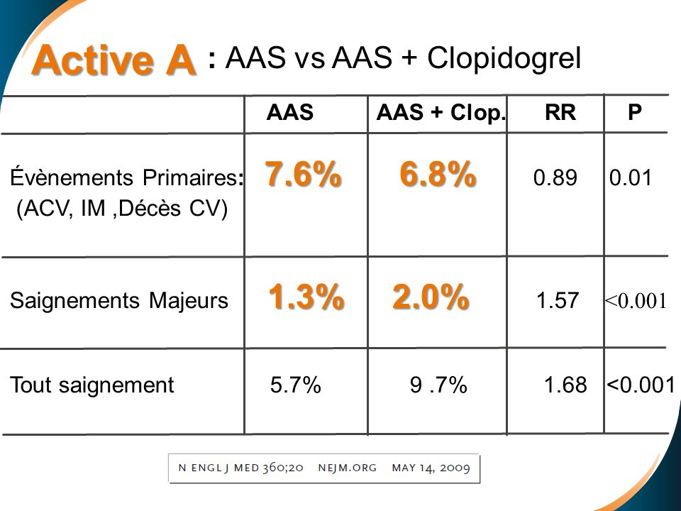Active A : AAS vs AAS + Clopidogrel AAS AAS + Clop. RR P