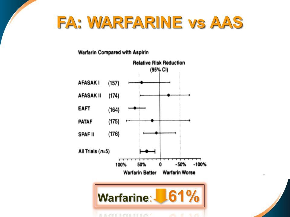 FA: WARFARINE vs AAS Warfarine: 61%