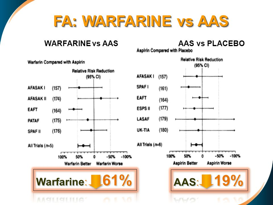 FA: WARFARINE vs AAS Warfarine: 61% AAS: 19% AAS vs PLACEBO