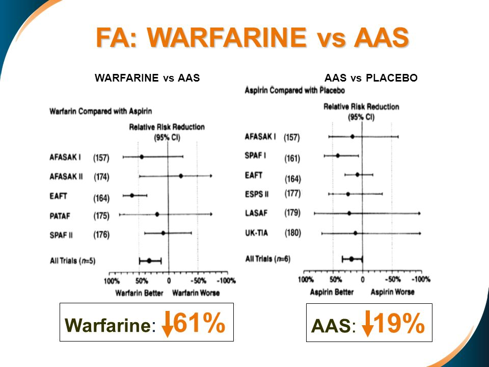 FA: WARFARINE vs AAS Warfarine: 61% AAS: 19% WARFARINE vs AAS