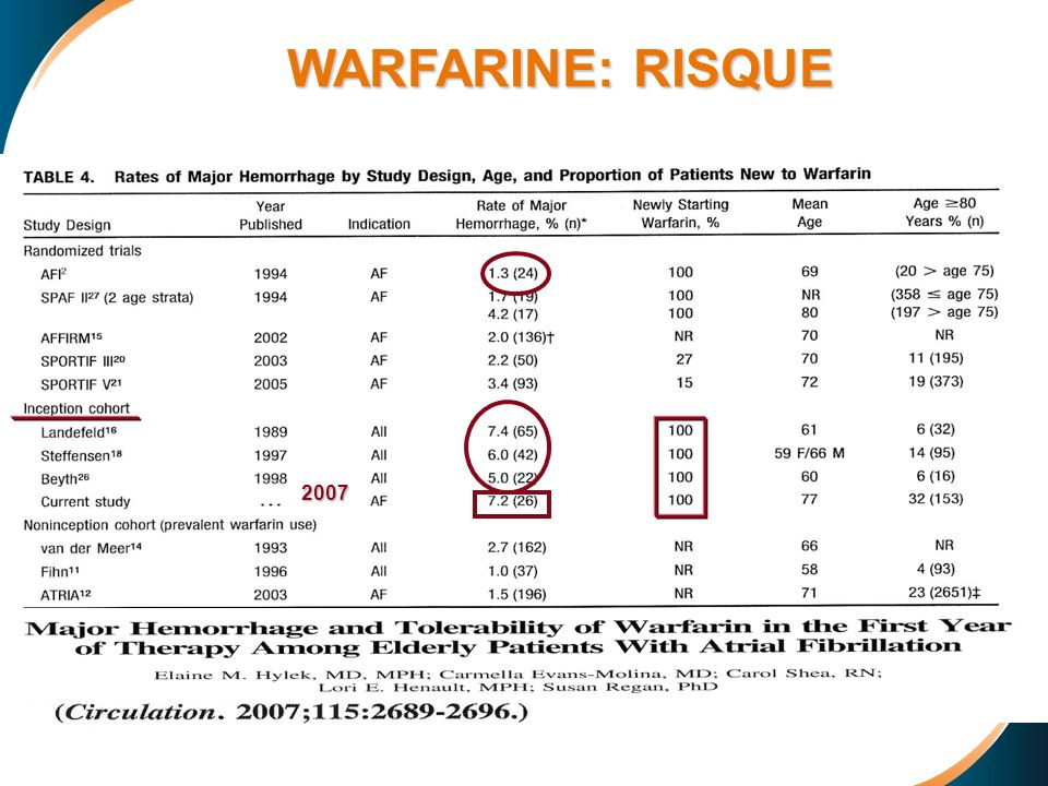 WARFARINE: RISQUE 2007
