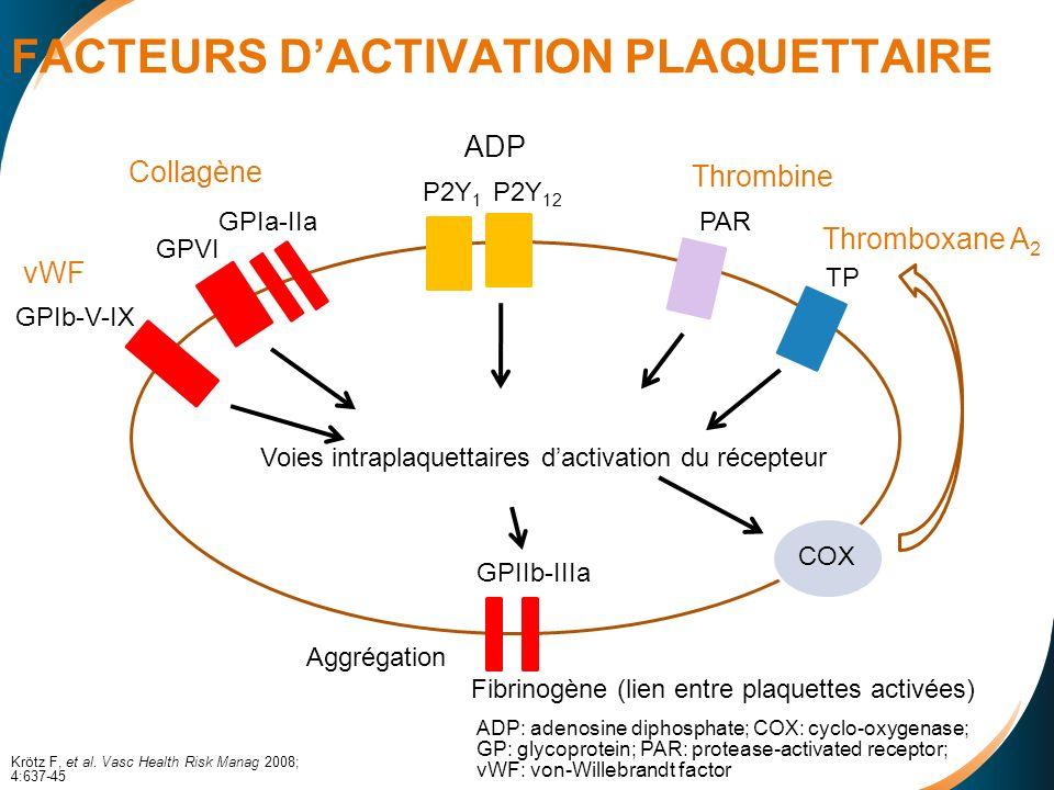 FACTEURS D'ACTIVATION PLAQUETTAIRE