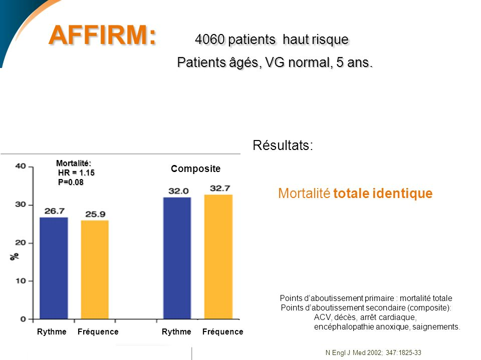 AFFIRM: 4060 patients haut risque