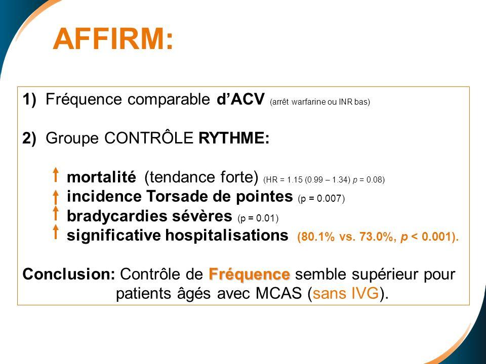 AFFIRM: 1) Fréquence comparable d'ACV (arrêt warfarine ou INR bas)
