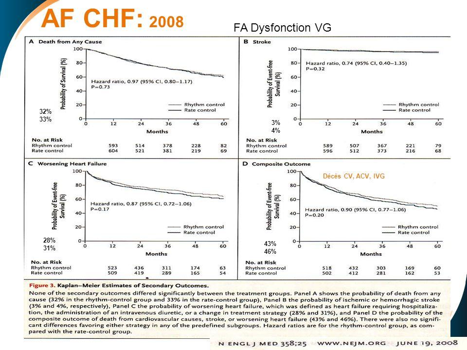 AF CHF: 2008 FA Dysfonction VG 32% 33% 3% 4% Décès CV, ACV, IVG 28%