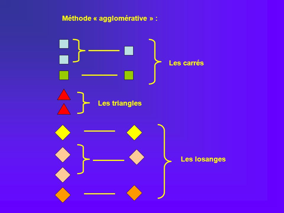 Méthode « agglomérative » :