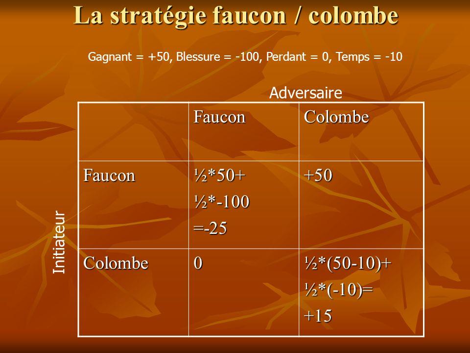 La stratégie faucon / colombe