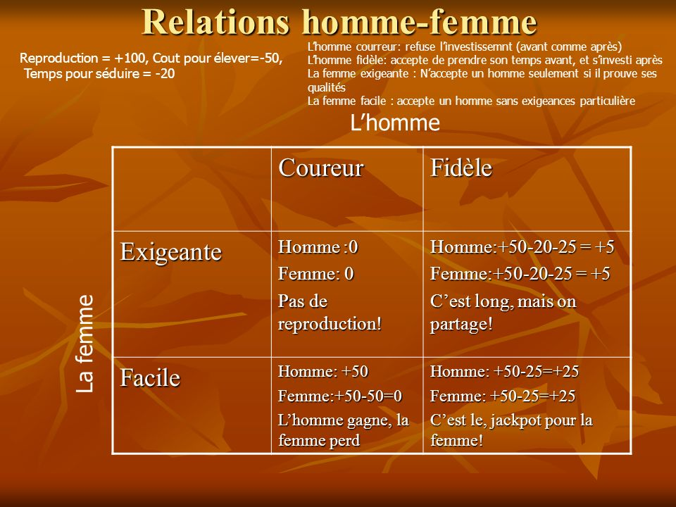 Relations homme-femme