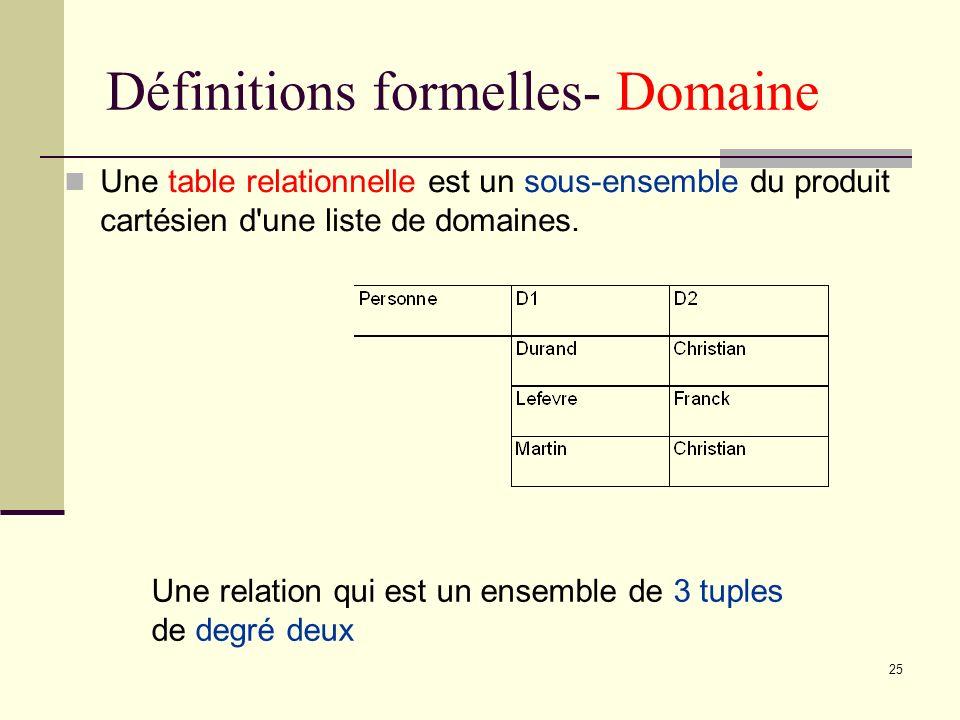 Définitions formelles- Domaine