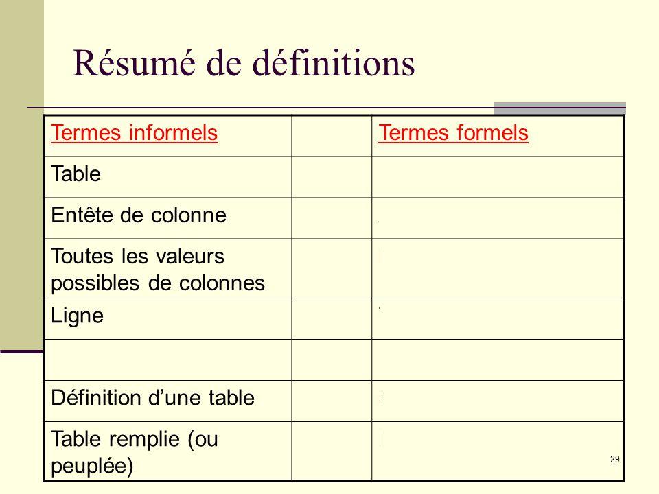 Résumé de définitions Termes informels Termes formels Table Relation