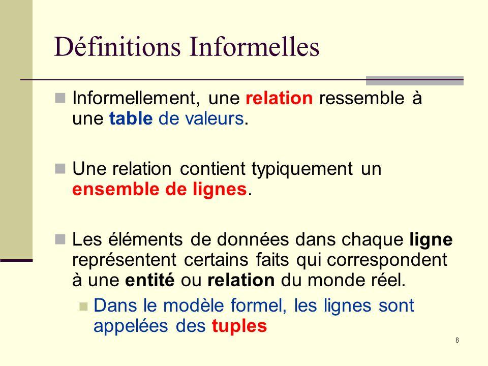 Définitions Informelles