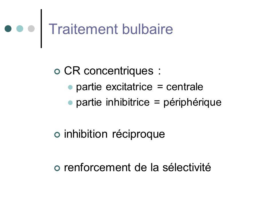 Traitement bulbaire CR concentriques : inhibition réciproque