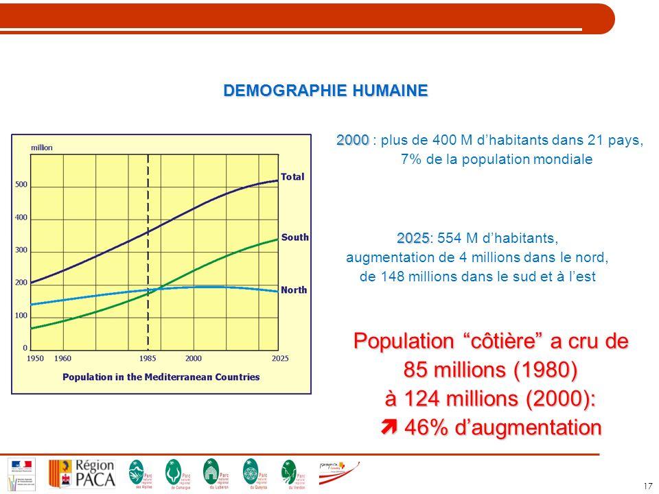 Population côtière a cru de 85 millions (1980)