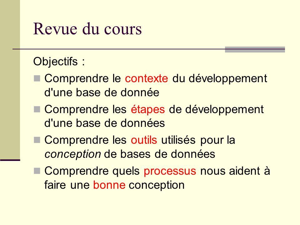 Revue du cours Objectifs :