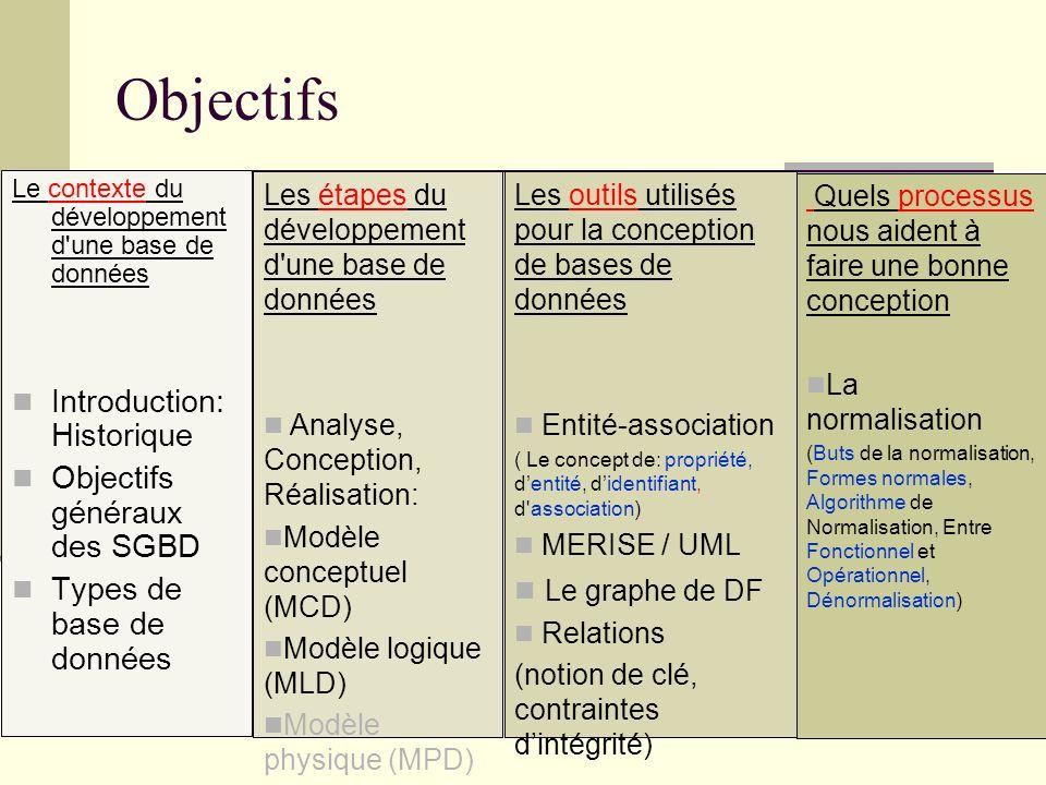 Objectifs Introduction: Historique Objectifs généraux des SGBD