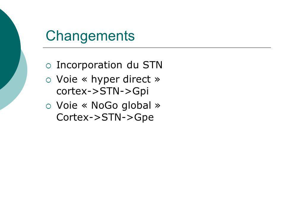 Changements Incorporation du STN