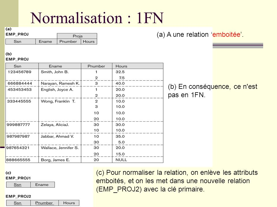 Normalisation : 1FN (a) A une relation 'emboitée'.