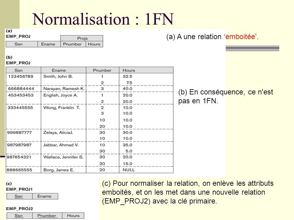 Normalisation : 1FN (a) A une relation 'emboitée'.