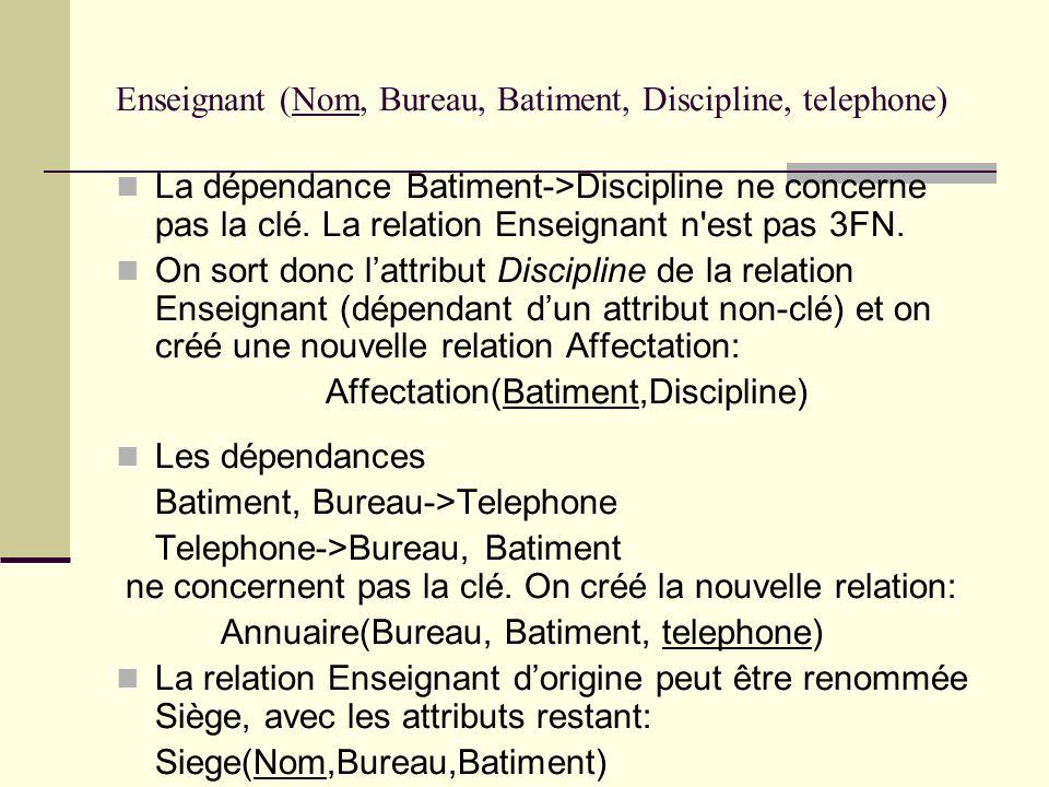 Enseignant (Nom, Bureau, Batiment, Discipline, telephone)