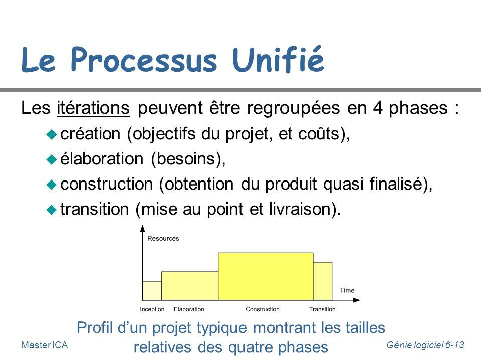 Le Processus Unifié Les itérations peuvent être regroupées en 4 phases : création (objectifs du projet, et coûts),