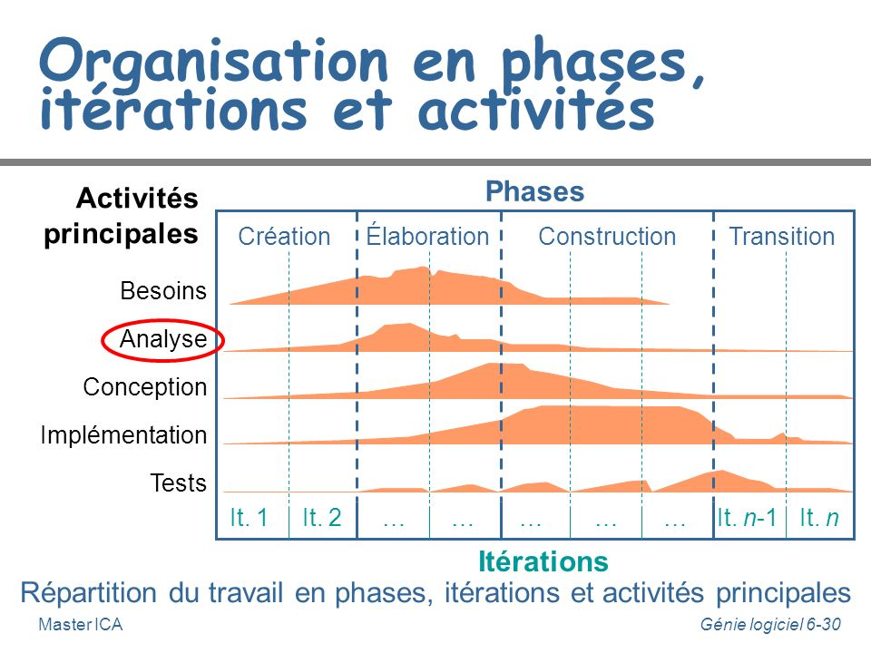 Organisation en phases, itérations et activités