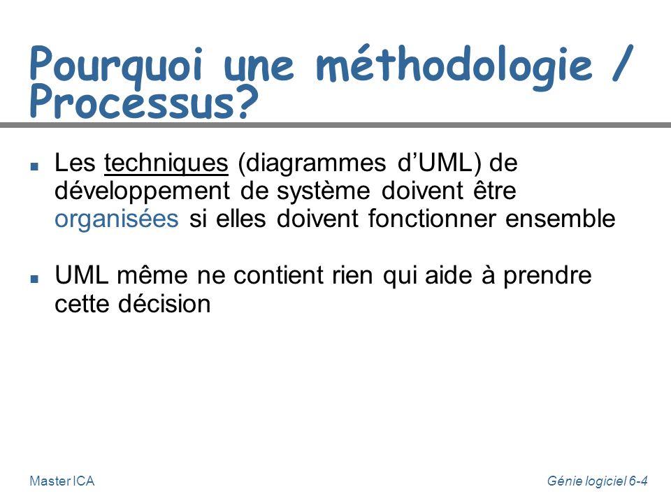 Pourquoi une méthodologie / Processus