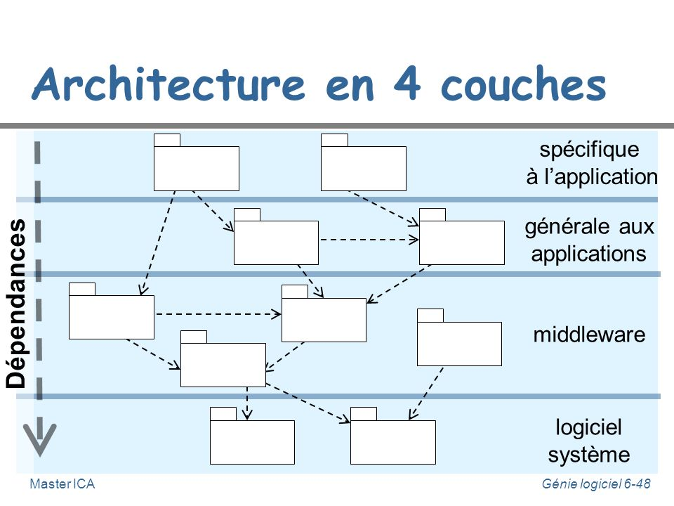 Architecture en 4 couches