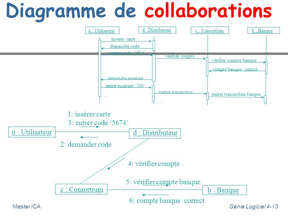 Diagramme de collaborations