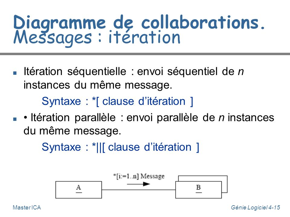 Diagramme de collaborations. Messages : itération