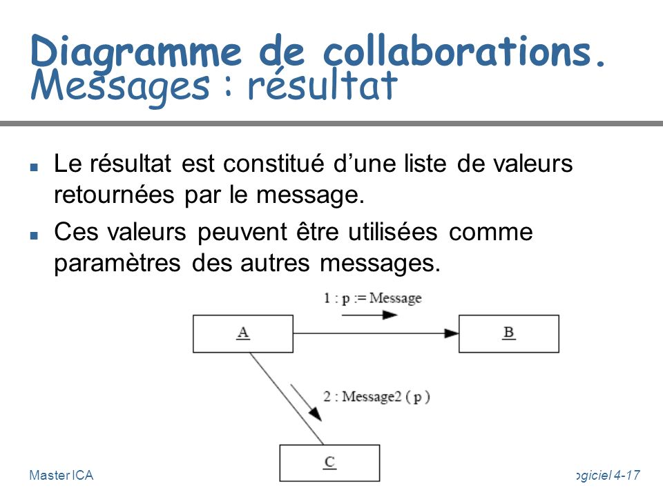 Diagramme de collaborations. Messages : résultat