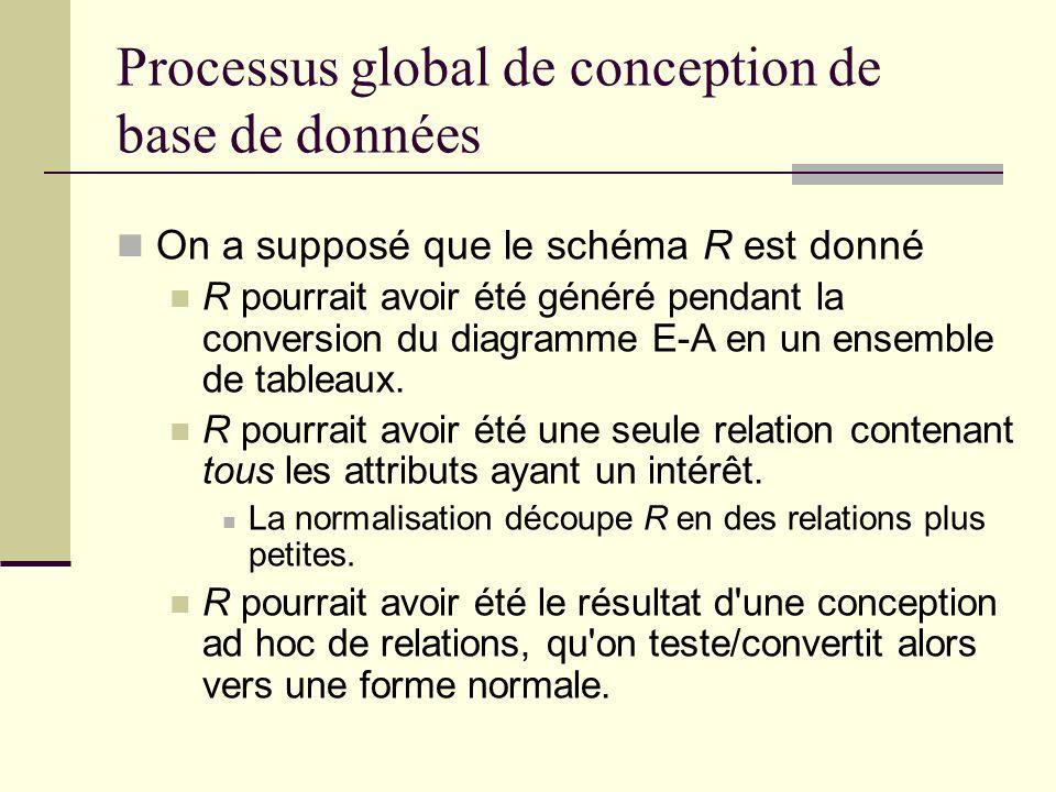 Processus global de conception de base de données