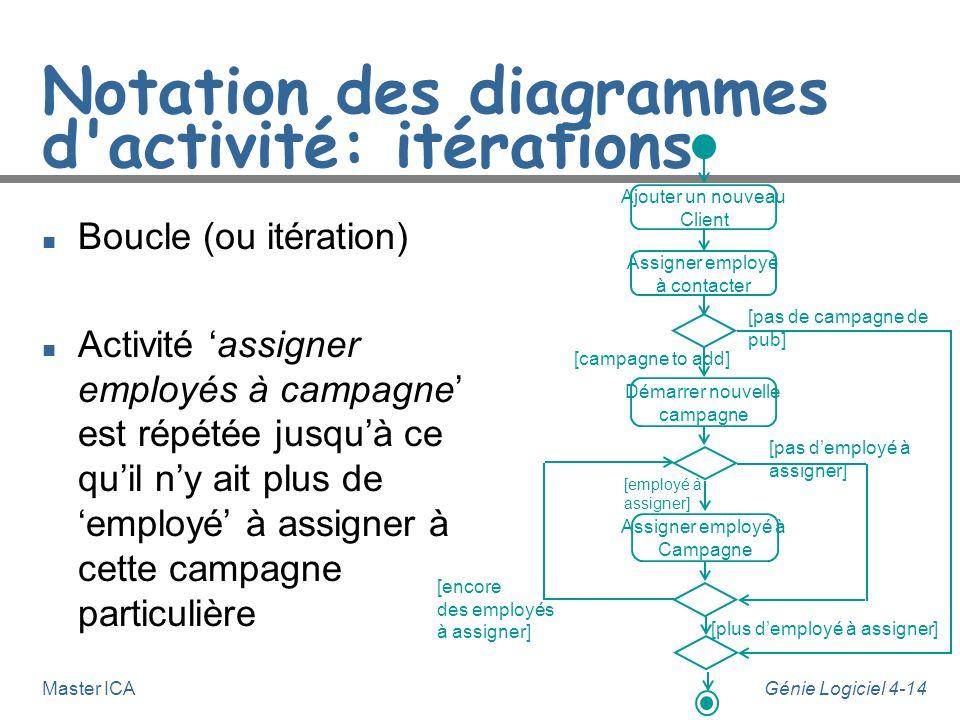 Notation des diagrammes d activité: itérations