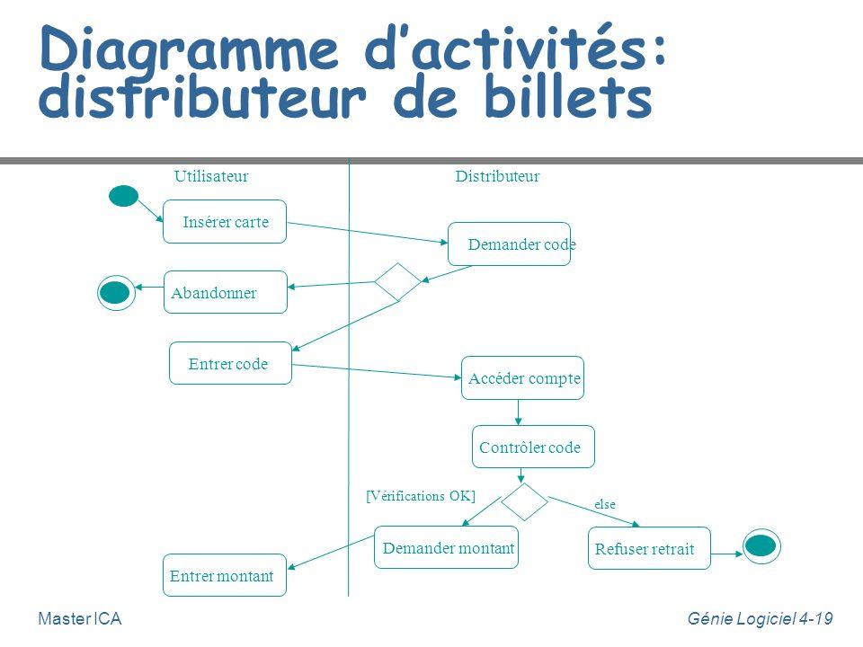 Diagramme d'activités: distributeur de billets