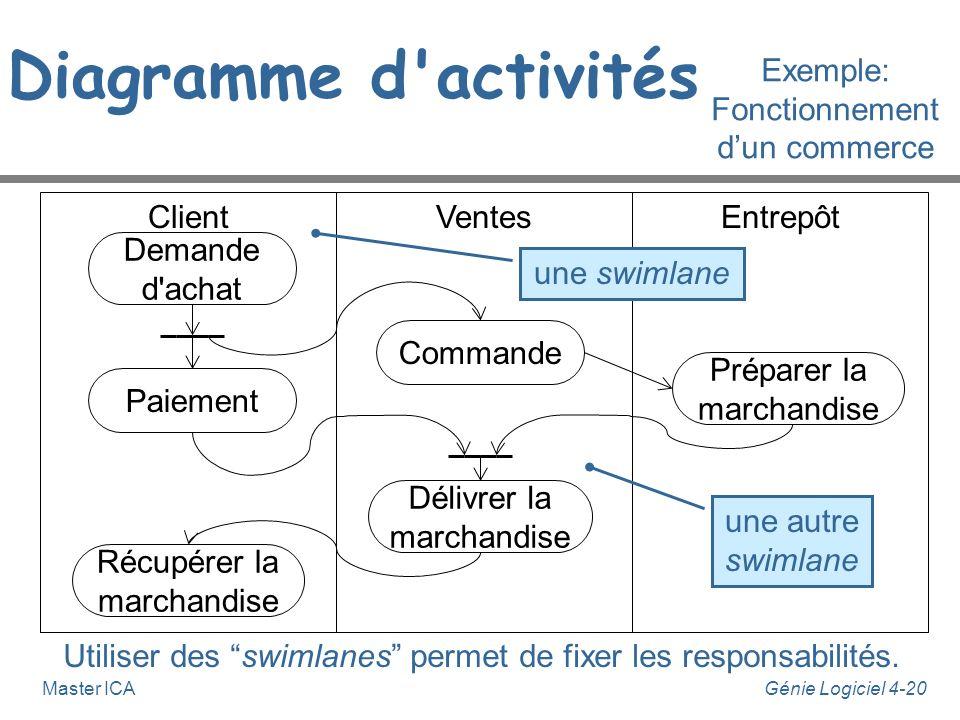 Diagramme d activités Exemple: Fonctionnement d'un commerce Client