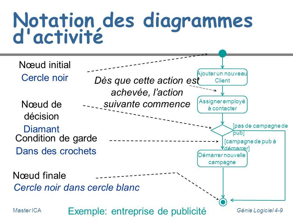 Notation des diagrammes d activité
