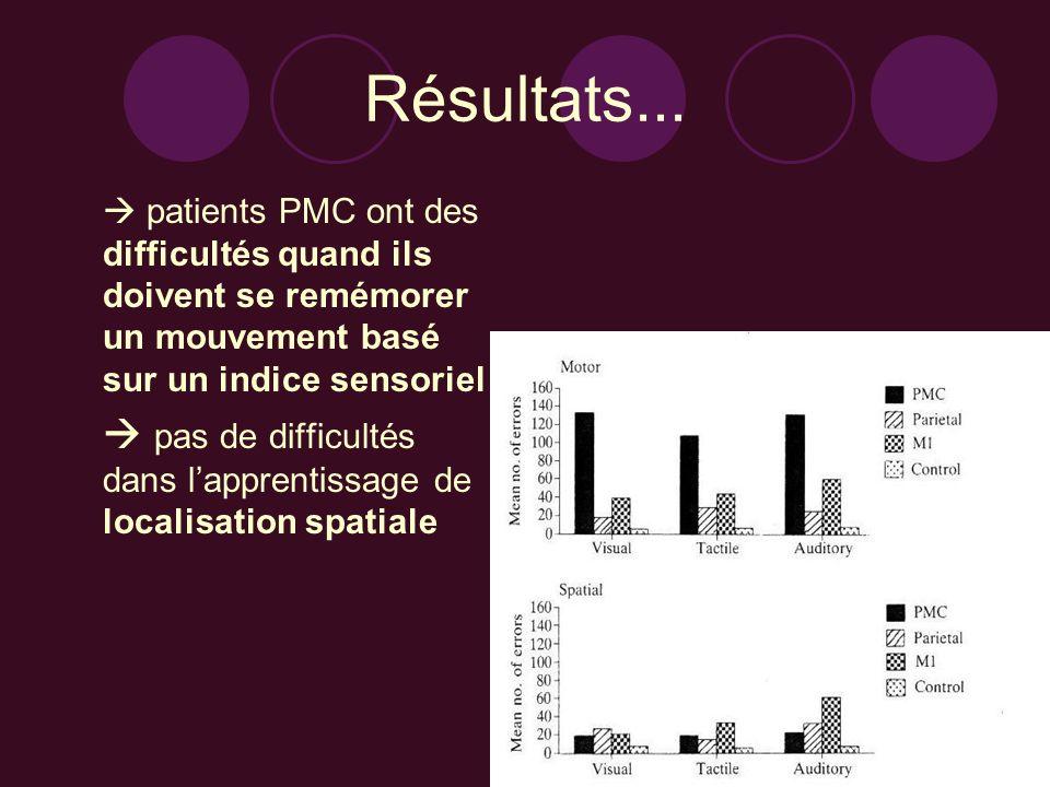 Résultats... patients PMC ont des difficultés quand ils doivent se remémorer un mouvement basé sur un indice sensoriel.
